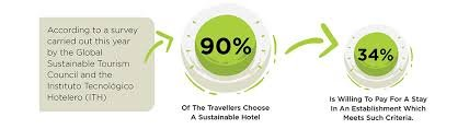 WHY DO GUESTS FAVOUR HOTELS THAT KEEP SUSTAINABILITY AS A PART OF THEIR CORPORATE AGENDA AND SHARED VALUES?